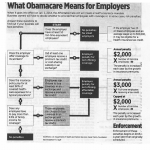 What Obamacare Means for Employers (from The Philadelphia Inquirer)