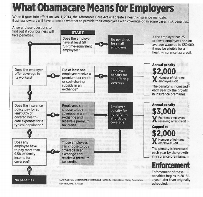 what obamacare means for employers from the philadelphia inquirer